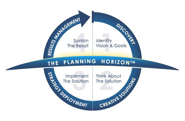 Planning Horizon graphic